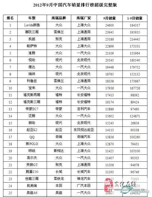 9月份中国汽车销量排行榜