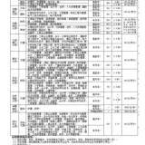 [公告]河职院 2013年 远程教育(高升专、专升本)招生简章
