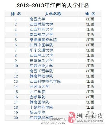 2017江西省专科大学排名
