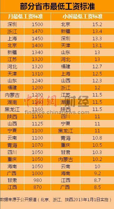 24省市调整最低工资标准 深圳1500元最高