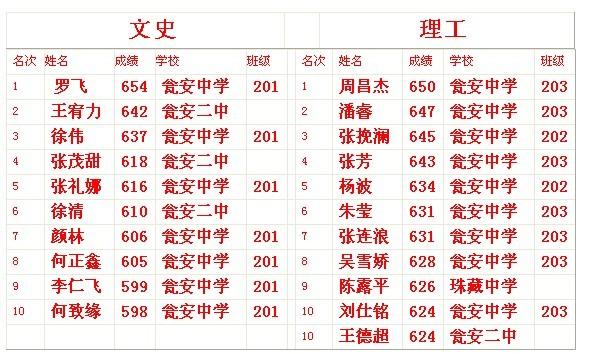 �Y安中�W2012年高考成�六大亮�c
