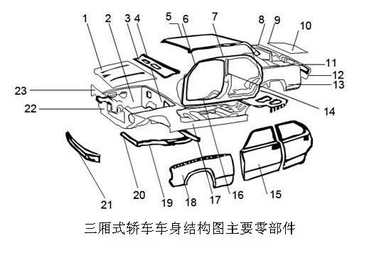bsp;三厢式轿车车身结构