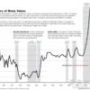 [讨论]从美国百年房价曲线看我国未来房价走势(全文含图)