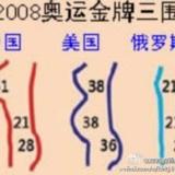 [讨论]2008年北京奥运会奖牌数三维解说。。。。