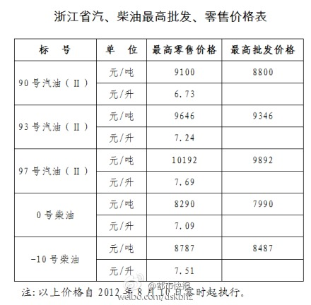 [转贴]浙江省油价:93号汽油7.24元/升,97号汽油7.69元/升
