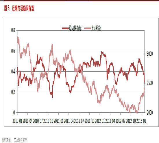 东方证券:调整警报已拉响 曾预判08年大顶