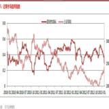 东方证券:大盘调整警报已拉响