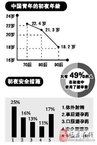 中国青年初夜年龄调查:90后初夜已提早到18岁