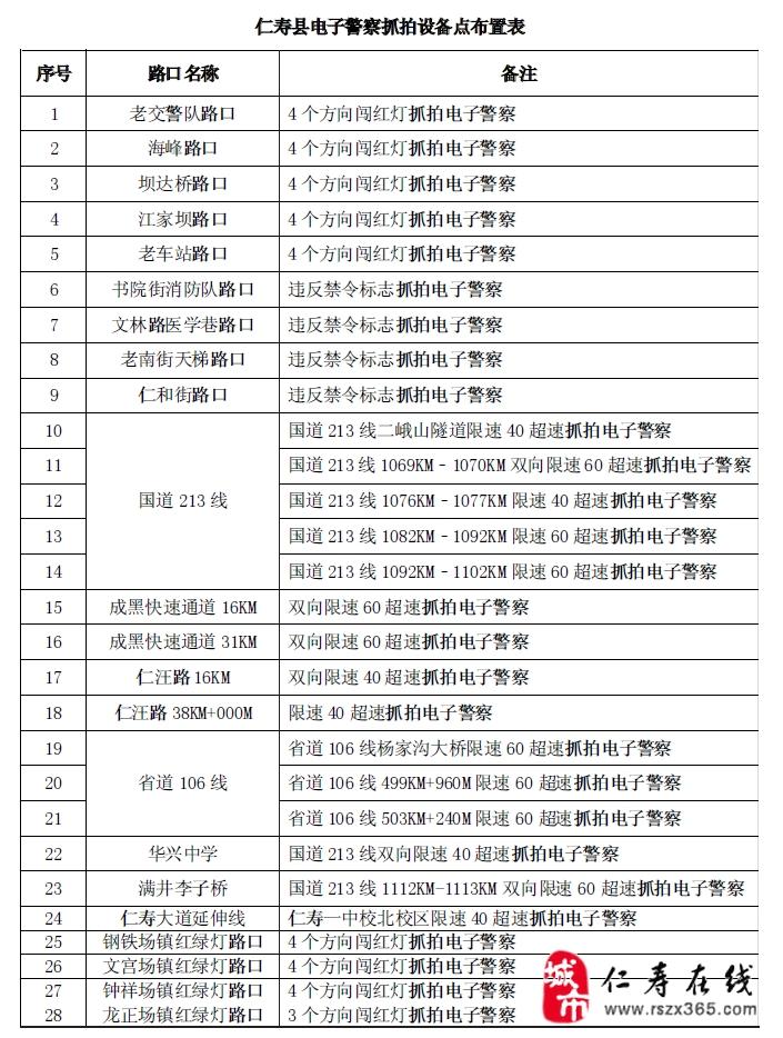 [分享]仁寿县电子警察(电子眼)抓拍地点设置一览表