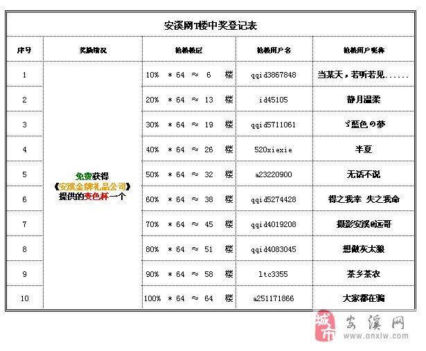 【中奖名单】【抢楼】安溪金牌礼品公司,邀您一同疯抢变色杯!