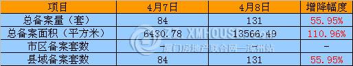 4月8日漳州房产网统计 新房备131套 面积13566.49㎡