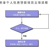 公积金个人住房贷款项目立项流程