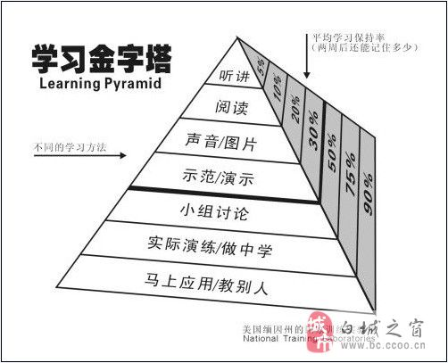 """""""学习金字塔""""理论_考试学习"""