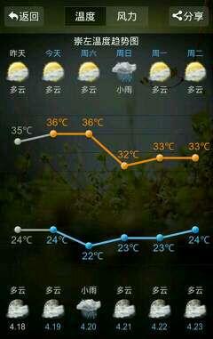 [原创]崇左4月的天气怎么可以这么热?