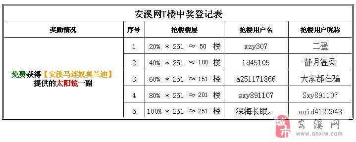 【中奖名单】[抢楼]安溪马连奴奥兰迪,邀您一同疯抢太阳镜!