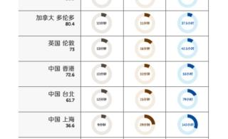 中国工薪族吃饭容易买iPhone太难