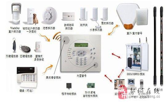 [原创]如何使用报警产品让家庭安全、财产安全的方法