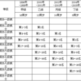 """[原创]2013年衢州市第二届""""金泰杯""""少儿象棋等级邀请赛规程"""