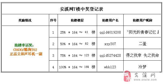 """【中奖名单】[抢楼]""""王士�q�h●音社""""邀您一起疯抢立体声耳机"""