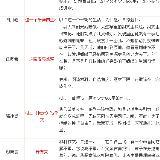 2013年全��各地高考作文�R�(完整版)