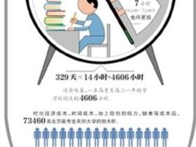 网友称高考成本35年翻数万倍 补课费营养费猛增