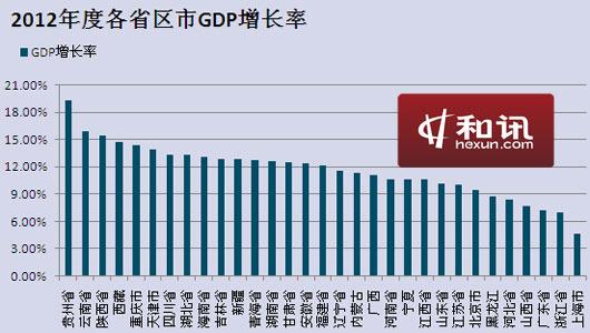 中国gdp增长率_中国网球公开赛_中国2012gdp增长图