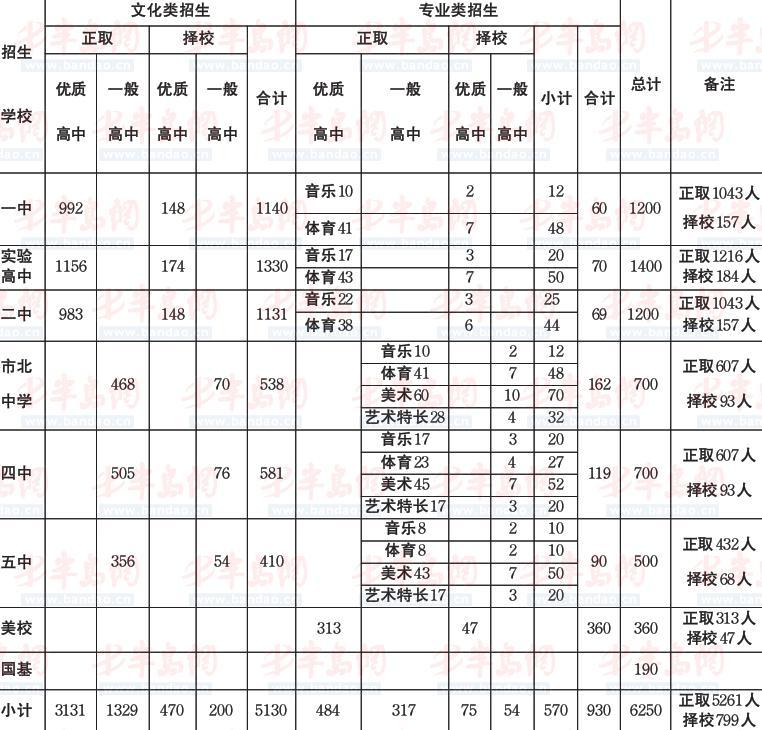 学费了解到,普通高中招生考试日至定于2013年6月11记者13日,英语口语职业高中时间图片