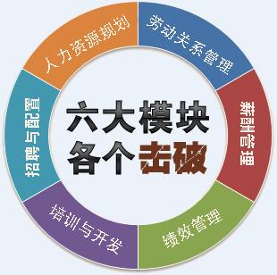福州人力資源管理師培訓