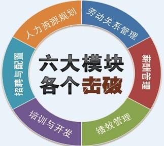 2013福州人力資源管理師考試