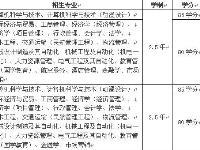 青岛海航科技培训学校 专升本 高起专 含金量高
