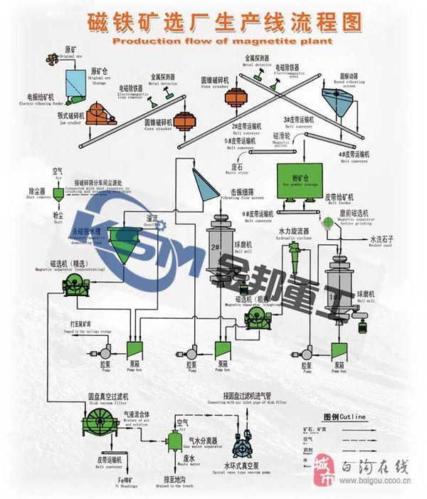 铁矿石选矿设备/菱铁矿选矿设备/磁选矿设备