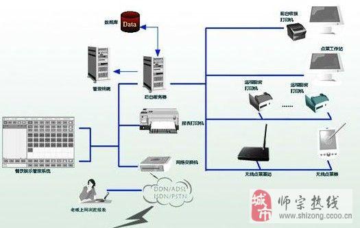 正版上海思讯管理软件出售