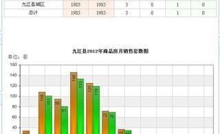 [推荐]九江县住宅成交量持续下滑(图)
