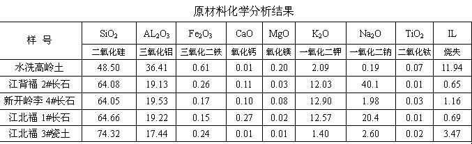 江西金鑫矿业有限公司 经营水洗高岭土江背福长石系列