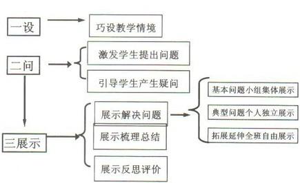 """例如""""数学日记""""内容丰富,条理清晰;学生手绘""""知识树"""",""""数学手抄报"""","""""""